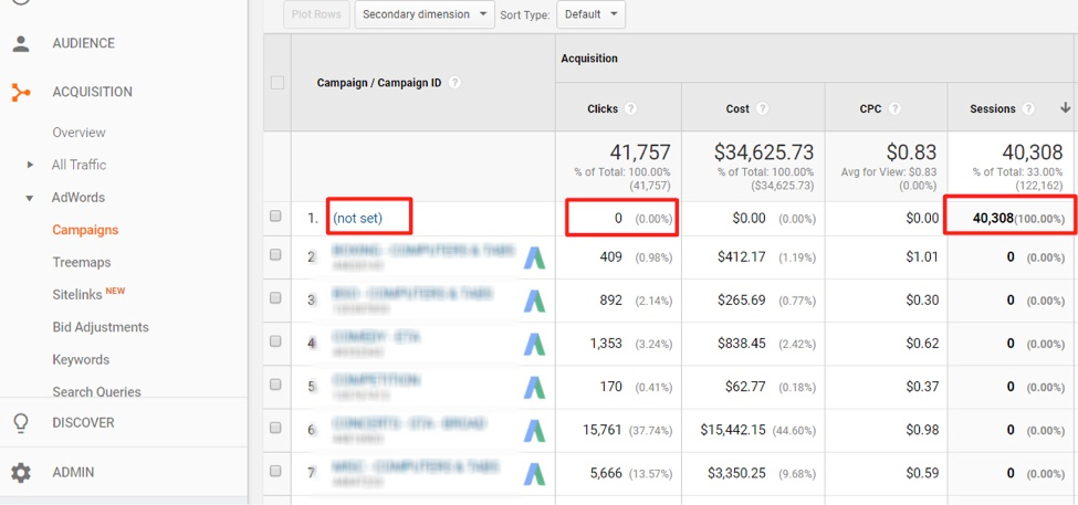 campaigns, ad organizations, ads, and keywords in analytics